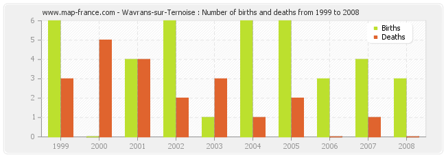 Wavrans-sur-Ternoise : Number of births and deaths from 1999 to 2008