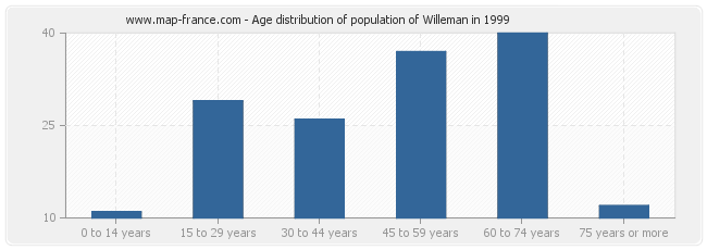 Age distribution of population of Willeman in 1999
