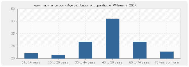 Age distribution of population of Willeman in 2007