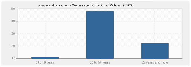 Women age distribution of Willeman in 2007