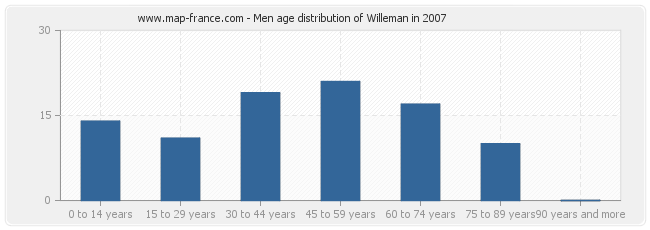 Men age distribution of Willeman in 2007