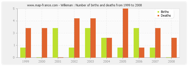 Willeman : Number of births and deaths from 1999 to 2008