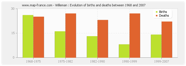 Willeman : Evolution of births and deaths between 1968 and 2007