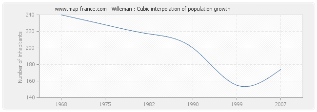 Willeman : Cubic interpolation of population growth