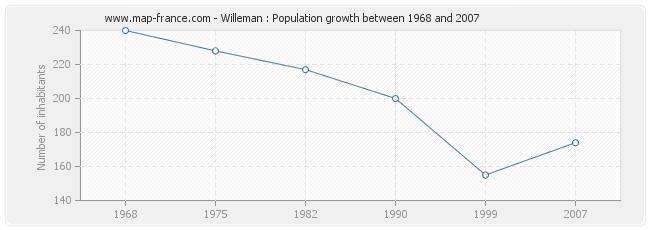Population Willeman