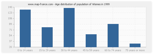 Age distribution of population of Wismes in 1999