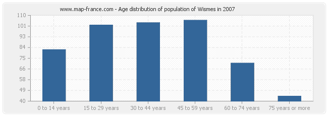 Age distribution of population of Wismes in 2007