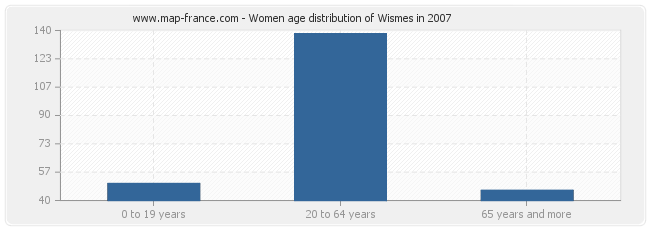Women age distribution of Wismes in 2007