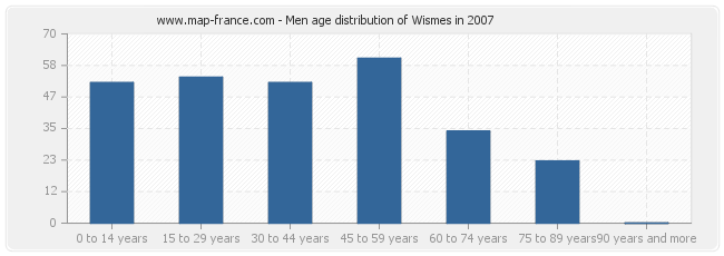 Men age distribution of Wismes in 2007