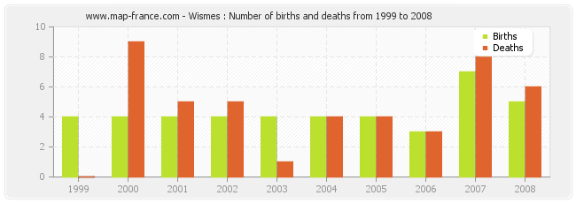 Wismes : Number of births and deaths from 1999 to 2008