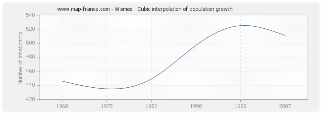 Wismes : Cubic interpolation of population growth