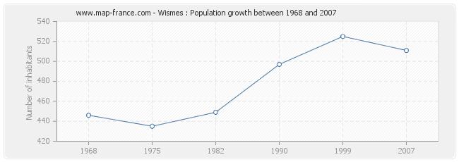 Population Wismes