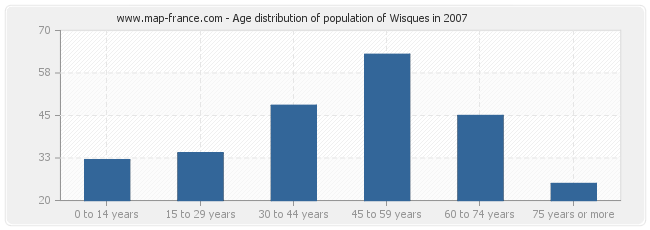 Age distribution of population of Wisques in 2007
