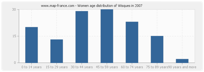 Women age distribution of Wisques in 2007
