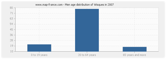 Men age distribution of Wisques in 2007