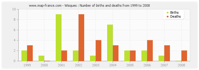 Wisques : Number of births and deaths from 1999 to 2008
