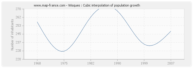 Wisques : Cubic interpolation of population growth