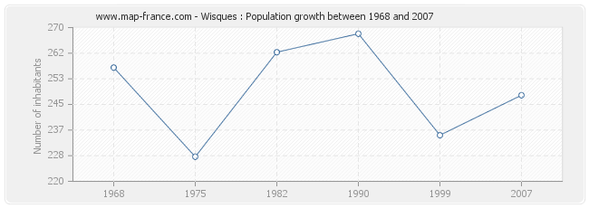 Population Wisques
