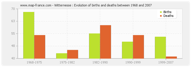 Witternesse : Evolution of births and deaths between 1968 and 2007