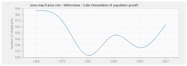 Witternesse : Cubic interpolation of population growth