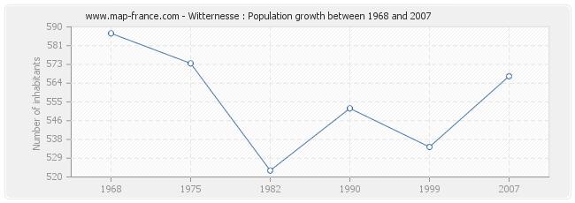 Population Witternesse