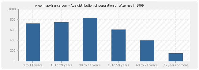 Age distribution of population of Wizernes in 1999