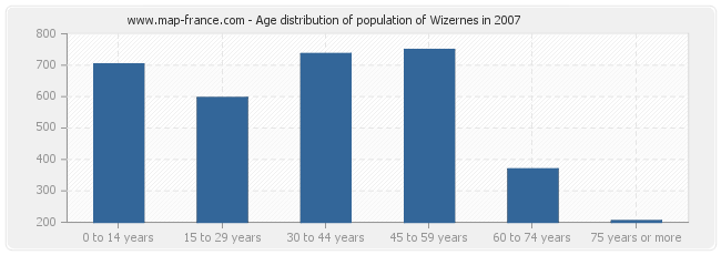 Age distribution of population of Wizernes in 2007
