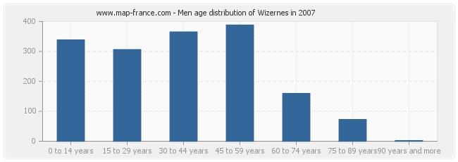 Men age distribution of Wizernes in 2007