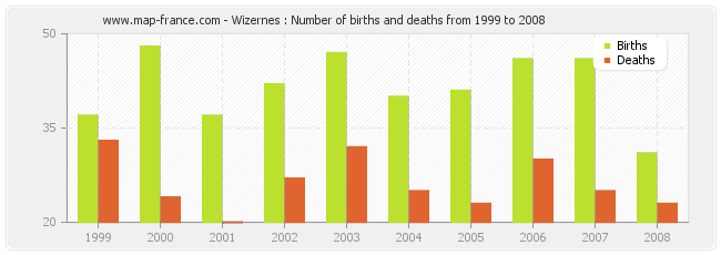 Wizernes : Number of births and deaths from 1999 to 2008