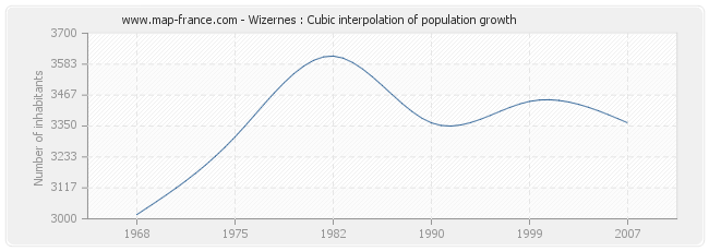 Wizernes : Cubic interpolation of population growth