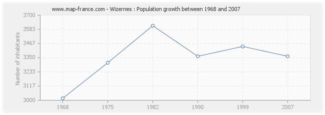 Population Wizernes