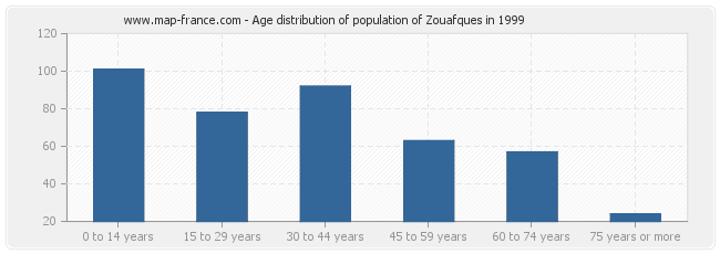 Age distribution of population of Zouafques in 1999