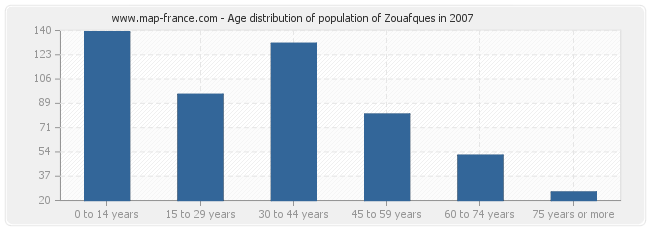Age distribution of population of Zouafques in 2007