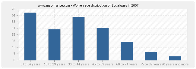 Women age distribution of Zouafques in 2007