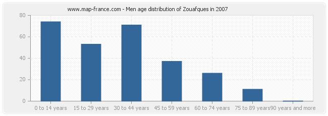 Men age distribution of Zouafques in 2007