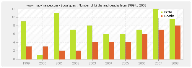 Zouafques : Number of births and deaths from 1999 to 2008