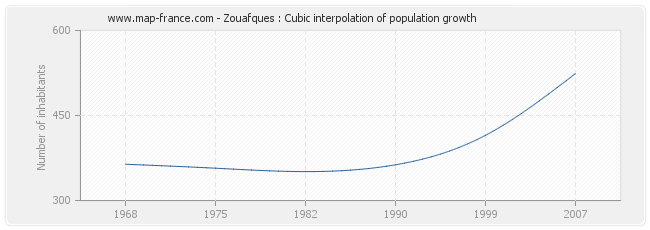 Zouafques : Cubic interpolation of population growth