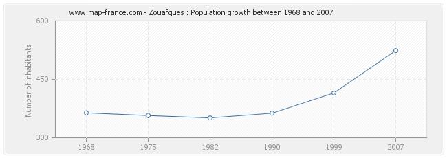 Population Zouafques