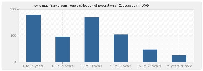 Age distribution of population of Zudausques in 1999