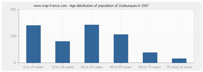 Age distribution of population of Zudausques in 2007