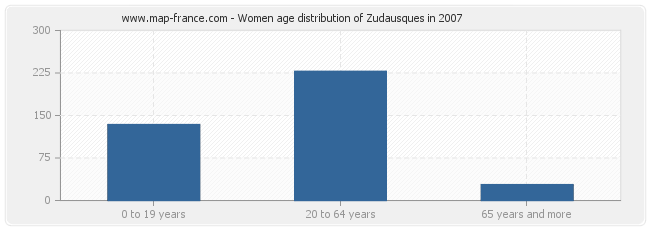 Women age distribution of Zudausques in 2007