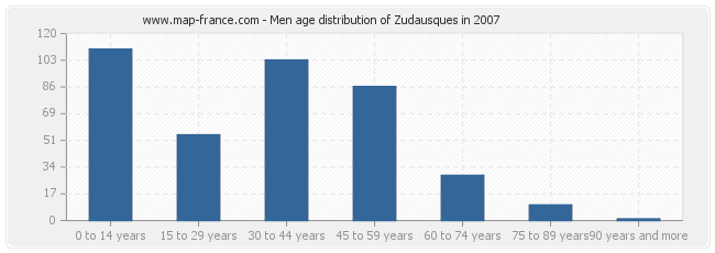 Men age distribution of Zudausques in 2007