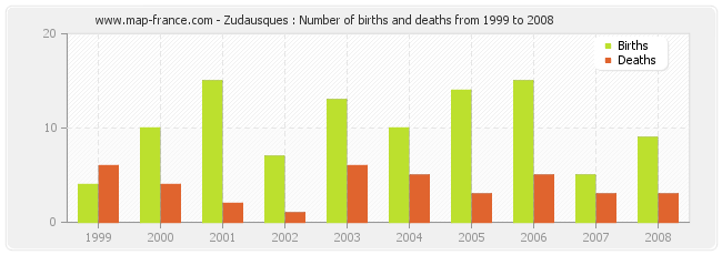 Zudausques : Number of births and deaths from 1999 to 2008