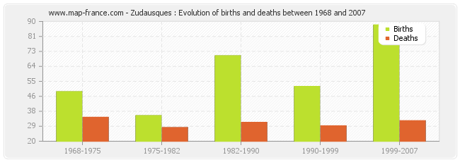 Zudausques : Evolution of births and deaths between 1968 and 2007
