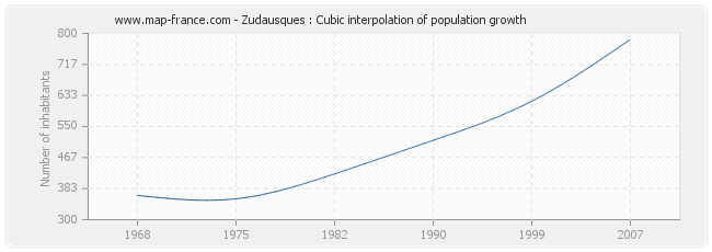 Zudausques : Cubic interpolation of population growth