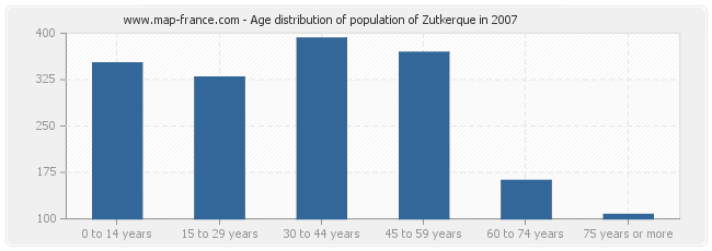 Age distribution of population of Zutkerque in 2007