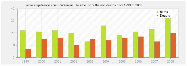 Zutkerque : Number of births and deaths from 1999 to 2008