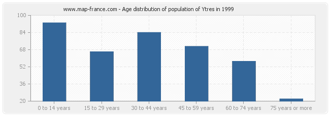 Age distribution of population of Ytres in 1999