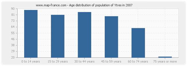 Age distribution of population of Ytres in 2007