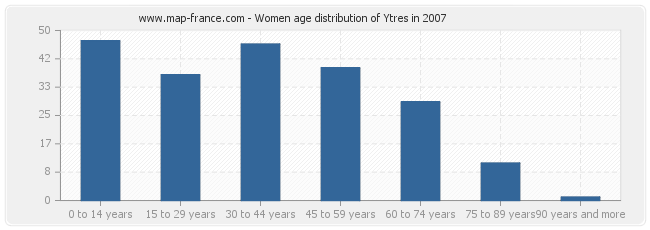 Women age distribution of Ytres in 2007